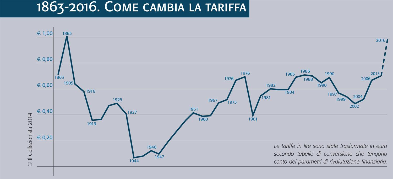 grafico andamento tariffa lettera italia